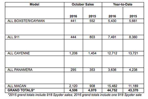 Porsche Sales By Model porsche cars north america sales by model october 2016