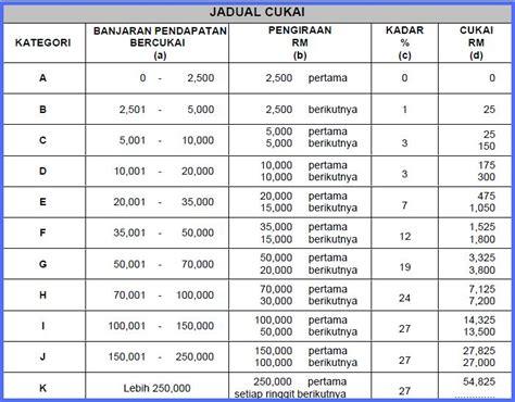 Jadual Kaedah 3 Potongan Cukai Bulanan 2015 | jadual potongan cukai bulanan 2014 new style for 2016 2017