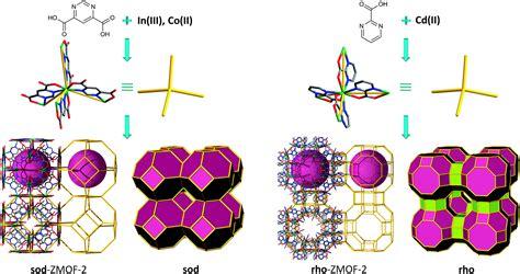 zeolite  metalorganic frameworks zmofs design