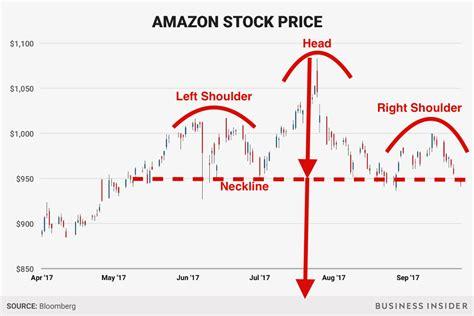amazon stock price volkswagen stock quote delectable volkswagen crisis see
