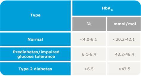glucose hbac table brokeasshomecom