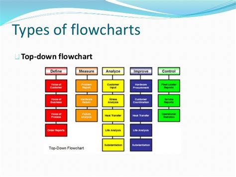 types of flowcharts power point operations management i 1