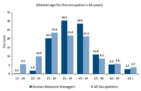 Average Mba Internship Salary Human Resources by How To Become A Hr Manager Career Salaries Stats