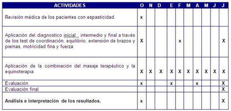 motivaci 211 n e innovaci 211 n docente www cronograma de la evaluacion para nombramiento y