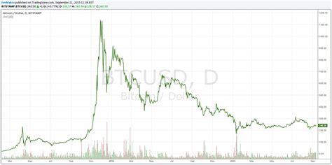 bitcoin year chart bitcoin value 1 year chart satoshi bitcoin wallet address