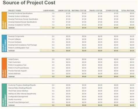 project costs template project budgeting template project budgeting