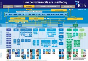 icis petrochemicals flowchart