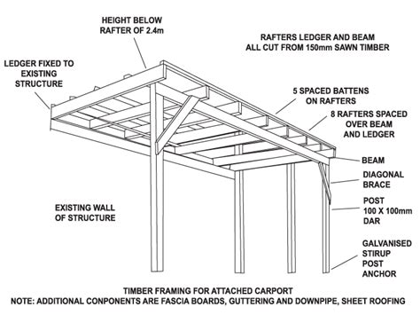 Caravan Awning Roof Rafters Read All About Carports Wooden And Metal To Diy