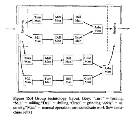 group technology layout adalah group technology part families study material lecturing