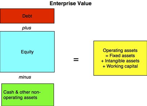 enterprise value vs firm value vs market cap