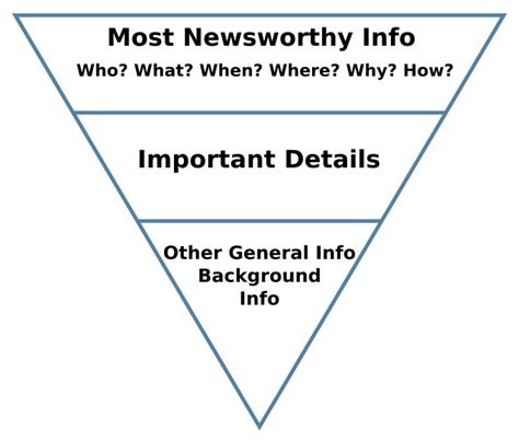 file inverted pyramid 2 svg wikipedia