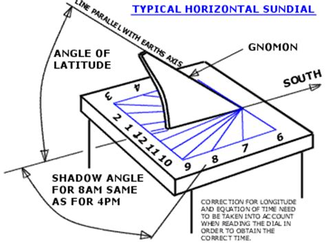 equatorial sundial template horizontal sundial shadow angle calculator