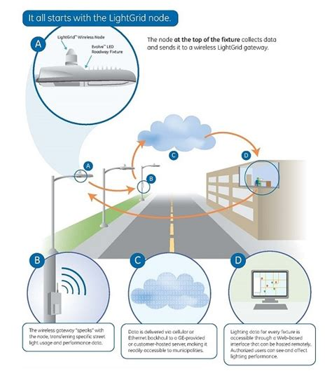 Intelligent Electronic Said ge s lightgrid outdoor wireless system gives