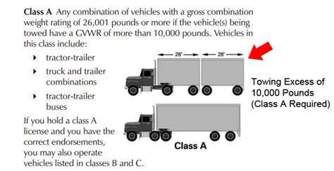 Cdl Background Check Requirements How To Get A Cdl Class B Driver S License Conceptsoft