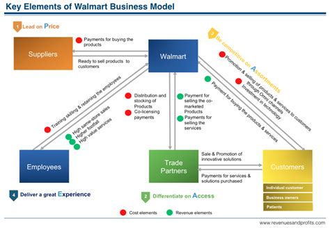 Corporate At Walmart That Lead Into An Mba by How Walmart Makes Money Understanding Walmart Business