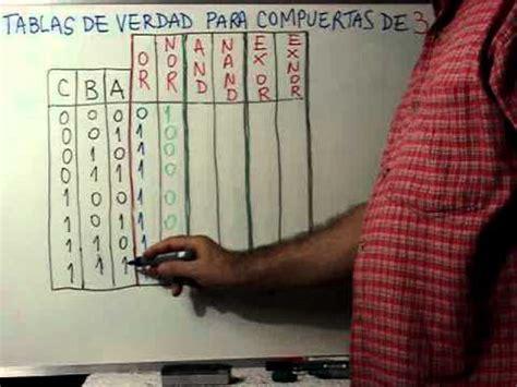 tablas de verdad compuertas logicas clase 18 tabla de verdad para las compuertas de 3