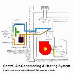How Do Electric Car Air Conditioners Work How Does An Air Conditioner Work