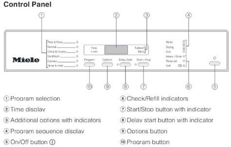 miele dishwasher rinse aid light miele dishwasher error codes display light indicator