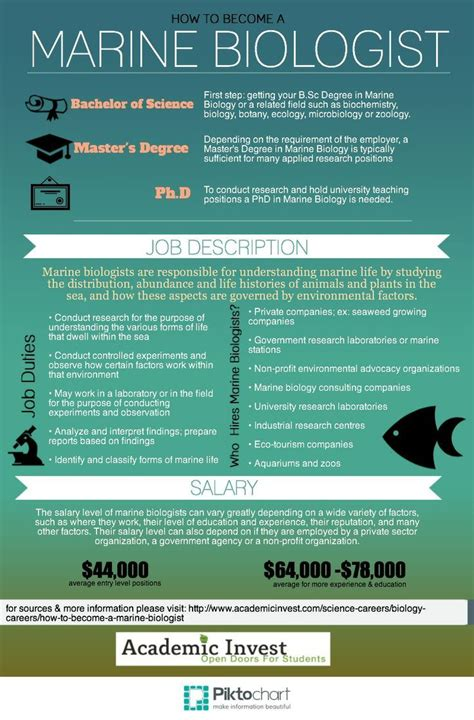Marine Biologist Description And Salary by How To Become A Marine Biologist Http Www Academicinvest Science Careers Biology Careers