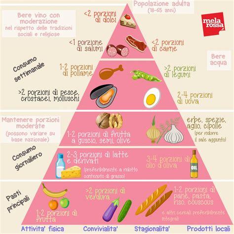 dieta alimentare la dieta mediterranea tutto quello devi sapere
