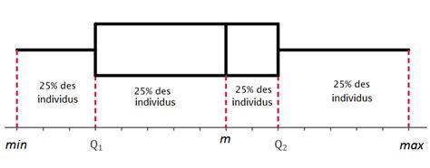 diagramme en boite en ligne statistiques et analyse de donn 233 es gt dispersion d une