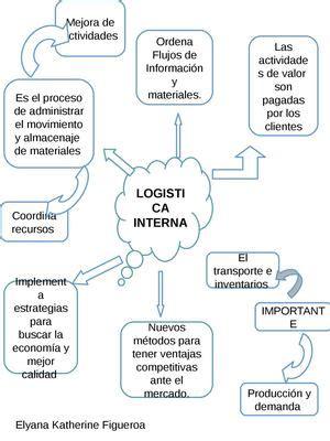 logistica interna calam 233 o log 237 stica interna