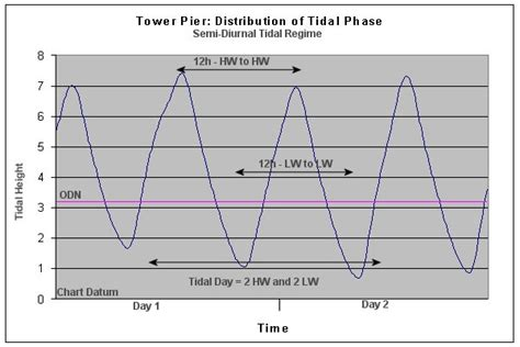 Thames River Tide Times | hydrographic survey notes