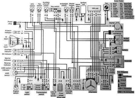 polaris atv sportsman 800complete wiring diagram 58662 circuit and wiring diagram