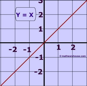 Drawing Y X by What Is The Range Of The Function Y X Socratic