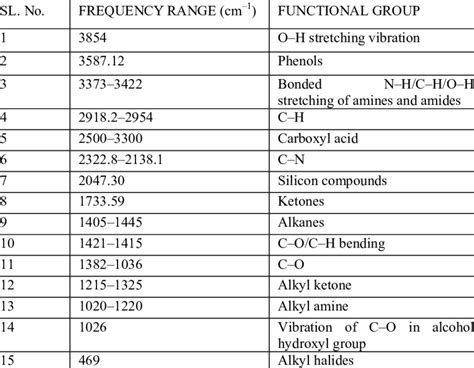 ir spectrum functional groups table ir spectrum functional groups table brokeasshome com