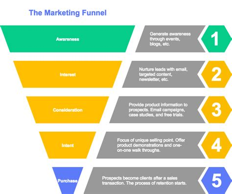 marketing funnel template new diagram templates available in cacoo cacoo
