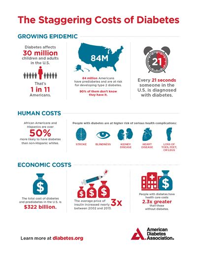 diabetes cost the cost of diabetes american diabetes association 174