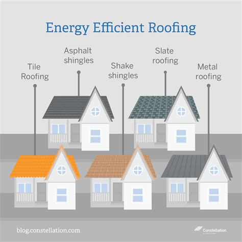 energy efficient home energy saving series energy efficient roofing options