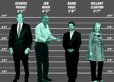 donald trump height in feet how tall are the 2016 presidential candidates politics