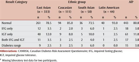 blood glucose range  biological ethnic group canrisk