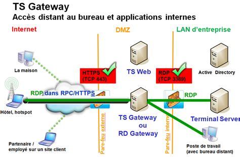 Services De Communication Divona Fournisseur D Acc 232 Acc 233 Dez 224 Distance 224 Votre Syst 232 Me D Information Avec Les