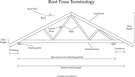 roof truss inc on roof trusses roof truss advantage with midland truss inc