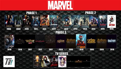 film marvel lista cronologica marvel cinematic universe timeline by darkmudkip6 on