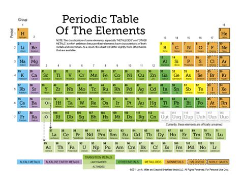 Color Coding The Periodic Table by Free Periodic Table Of The Elements More 12 Page Set Of