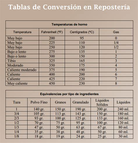 tabla de conversion temperaturas equivalencia temperaturas y cups notas cocina