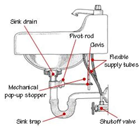 anatomy of a sink building tips pinterest sinks and pinterest the world s catalog of ideas