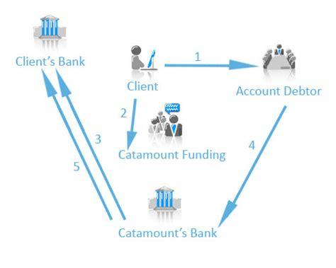 factoring bank safe process flow diagram safe free image about wiring
