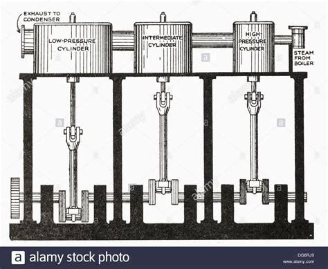 expansion steam engine diagram a expansion compound steam engine from the of the stock photo royalty free