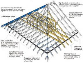 hipped roof framing hip roof framing apps directories