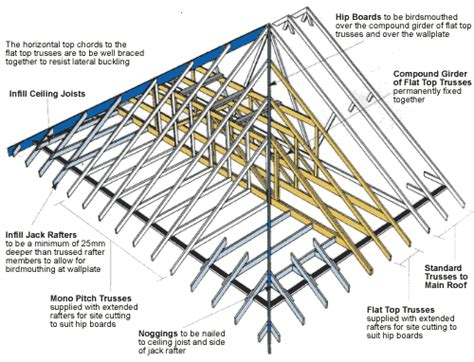 Hip Roof Construction Details Dover Trussed Roof Co Ltd
