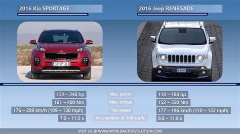 jeep kia 2016 2016 kia sportage vs 2016 jeep renegade