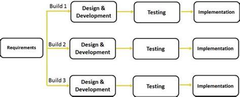tutorialspoint waterfall model software development lifecycle sdlc explained