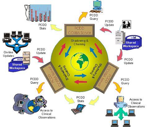 el proceso administrativo de toda empresa implica diversas fases proceso administrativo raulramirezauditoria