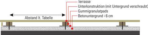 wpc terrassendielen verlegen auf beton 4231 wpc terrassendielen verlegen auf beton erstaunliche