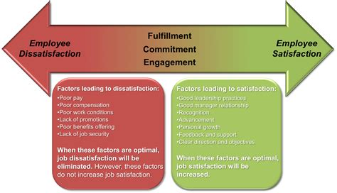 Commitment Letter Vs Engagement Letter 11 Satisfaction Psych 484 Work Attitudes And